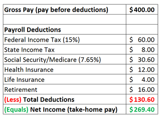 income from taxes